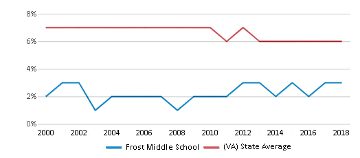 This chart display the percentage of students who is eligible for reduced lunch in Frost Middle School and the percentage of public school students who is eligible for reduced lunch in Virginia by year, with the latest 2017-18 school year data.