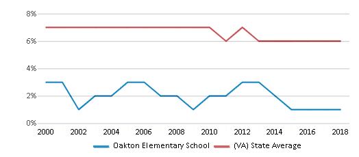 This chart display the percentage of students who is eligible for reduced lunch in Oakton Elementary School and the percentage of public school students who is eligible for reduced lunch in Virginia by year, with the latest 2017-18 school year data.