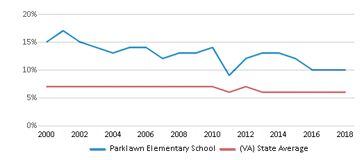 This chart display the percentage of students who is eligible for reduced lunch in Parklawn Elementary School and the percentage of public school students who is eligible for reduced lunch in Virginia by year, with the latest 2017-18 school year data.