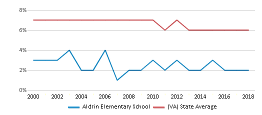 This chart display the percentage of students who is eligible for reduced lunch in Aldrin Elementary School and the percentage of public school students who is eligible for reduced lunch in Virginia by year, with the latest 2017-18 school year data.