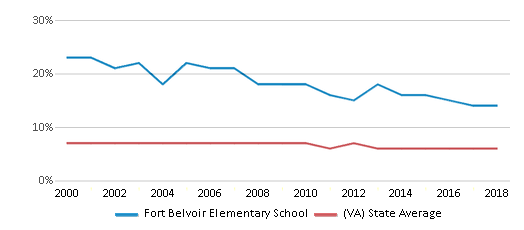 This chart display the percentage of students who is eligible for reduced lunch in Fort Belvoir Elementary School and the percentage of public school students who is eligible for reduced lunch in Virginia by year, with the latest 2017-18 school year data.