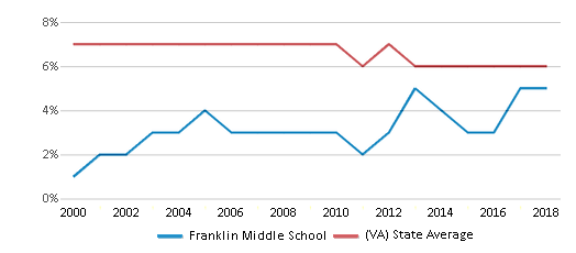 This chart display the percentage of students who is eligible for reduced lunch in Franklin Middle School and the percentage of public school students who is eligible for reduced lunch in Virginia by year, with the latest 2017-18 school year data.