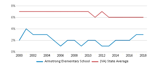 This chart display the percentage of students who is eligible for reduced lunch in Armstrong Elementary School and the percentage of public school students who is eligible for reduced lunch in Virginia by year, with the latest 2017-18 school year data.