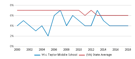 This chart display the percentage of students who is eligible for reduced lunch in W.c. Taylor Middle School and the percentage of public school students who is eligible for reduced lunch in Virginia by year, with the latest 2017-18 school year data.
