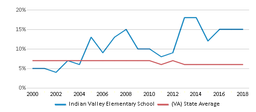 This chart display the percentage of students who is eligible for reduced lunch in Indian Valley Elementary School and the percentage of public school students who is eligible for reduced lunch in Virginia by year, with the latest 2017-18 school year data.