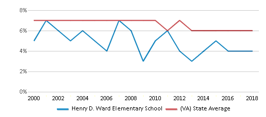 This chart display the percentage of students who is eligible for reduced lunch in Henry D. Ward Elementary School and the percentage of public school students who is eligible for reduced lunch in Virginia by year, with the latest 2017-18 school year data.