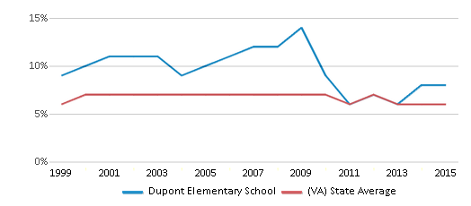 This chart display the percentage of students who is eligible for reduced lunch in Dupont Elementary School and the percentage of public school students who is eligible for reduced lunch in Virginia by year, with the latest 2014-15 school year data.
