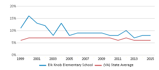 This chart display the percentage of students who is eligible for reduced lunch in Elk Knob Elementary School and the percentage of public school students who is eligible for reduced lunch in Virginia by year, with the latest 2014-15 school year data.
