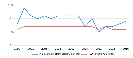 This chart display the percentage of students who is eligible for reduced lunch in Flatwoods Elementary School and the percentage of public school students who is eligible for reduced lunch in Virginia by year, with the latest 2014-15 school year data.