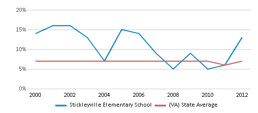 This chart display the percentage of students who is eligible for reduced lunch in Stickleyville Elementary School and the percentage of public school students who is eligible for reduced lunch in Virginia by year, with the latest 2011-12 school year data.