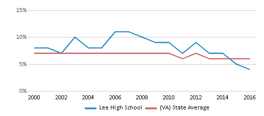 This chart display the percentage of students who is eligible for reduced lunch in Lee High School and the percentage of public school students who is eligible for reduced lunch in Virginia by year, with the latest 2015-16 school year data.