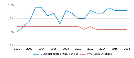 This chart display the percentage of students who is eligible for reduced lunch in Guilford Elementary School and the percentage of public school students who is eligible for reduced lunch in Virginia by year, with the latest 2017-18 school year data.