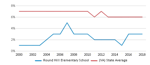This chart display the percentage of students who is eligible for reduced lunch in Round Hill Elementary School and the percentage of public school students who is eligible for reduced lunch in Virginia by year, with the latest 2017-18 school year data.