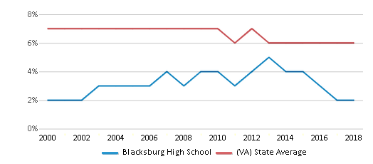 This chart display the percentage of students who is eligible for reduced lunch in Blacksburg High School and the percentage of public school students who is eligible for reduced lunch in Virginia by year, with the latest 2017-18 school year data.