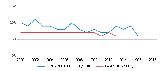 This chart display the percentage of students who is eligible for reduced lunch in Kiln Creek Elementary School and the percentage of public school students who is eligible for reduced lunch in Virginia by year, with the latest 2017-18 school year data.