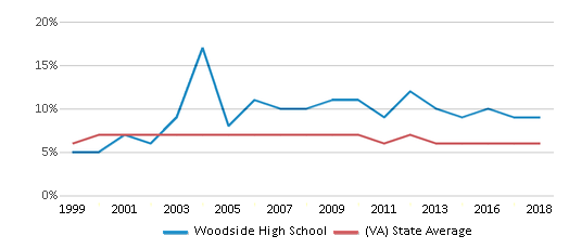 This chart display the percentage of students who is eligible for reduced lunch in Woodside High School and the percentage of public school students who is eligible for reduced lunch in Virginia by year, with the latest 2017-18 school year data.