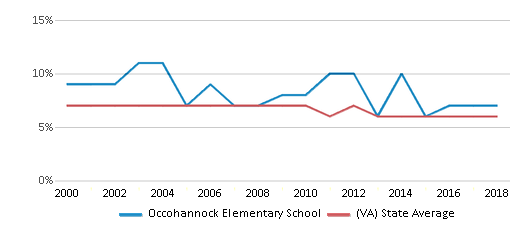 This chart display the percentage of students who is eligible for reduced lunch in Occohannock Elementary School and the percentage of public school students who is eligible for reduced lunch in Virginia by year, with the latest 2017-18 school year data.