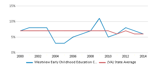 This chart display the percentage of students who is eligible for reduced lunch in Westview Early Childhood Education Center and the percentage of public school students who is eligible for reduced lunch in Virginia by year, with the latest 2013-14 school year data.