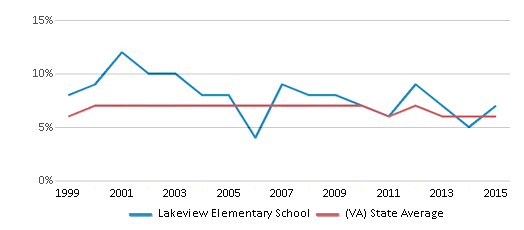 This chart display the percentage of students who is eligible for reduced lunch in Lakeview Elementary School and the percentage of public school students who is eligible for reduced lunch in Virginia by year, with the latest 2014-15 school year data.