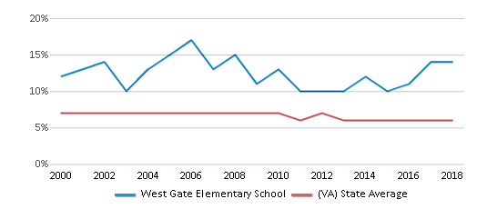 This chart display the percentage of students who is eligible for reduced lunch in West Gate Elementary School and the percentage of public school students who is eligible for reduced lunch in Virginia by year, with the latest 2017-18 school year data.