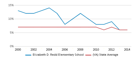 This chart display the percentage of students who is eligible for reduced lunch in Elizabeth D. Redd Elementary School and the percentage of public school students who is eligible for reduced lunch in Virginia by year, with the latest 2013-14 school year data.