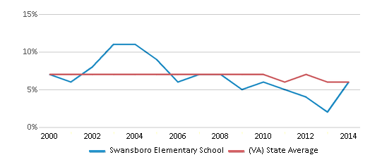 This chart display the percentage of students who is eligible for reduced lunch in Swansboro Elementary School and the percentage of public school students who is eligible for reduced lunch in Virginia by year, with the latest 2013-14 school year data.