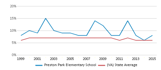 This chart display the percentage of students who is eligible for reduced lunch in Preston Park Elementary School and the percentage of public school students who is eligible for reduced lunch in Virginia by year, with the latest 2014-15 school year data.