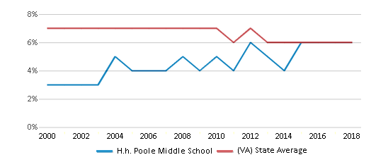 This chart display the percentage of students who is eligible for reduced lunch in H.h. Poole Middle School and the percentage of public school students who is eligible for reduced lunch in Virginia by year, with the latest 2017-18 school year data.