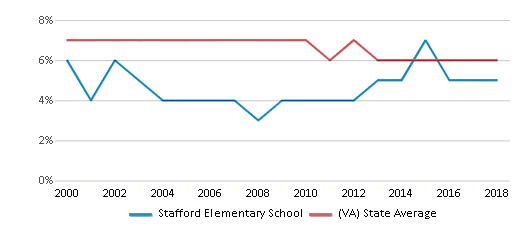 This chart display the percentage of students who is eligible for reduced lunch in Stafford Elementary School and the percentage of public school students who is eligible for reduced lunch in Virginia by year, with the latest 2017-18 school year data.