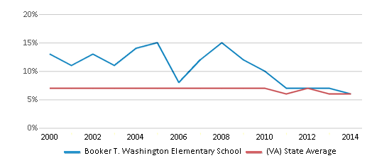This chart display the percentage of students who is eligible for reduced lunch in Booker T. Washington Elementary School and the percentage of public school students who is eligible for reduced lunch in Virginia by year, with the latest 2013-14 school year data.