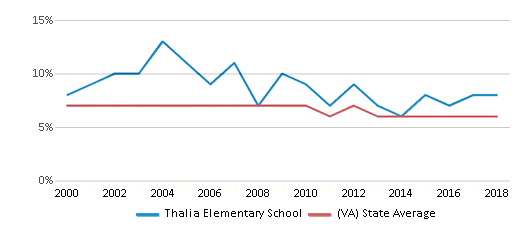 This chart display the percentage of students who is eligible for reduced lunch in Thalia Elementary School and the percentage of public school students who is eligible for reduced lunch in Virginia by year, with the latest 2017-18 school year data.
