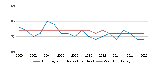 This chart display the percentage of students who is eligible for reduced lunch in Thoroughgood Elementary School and the percentage of public school students who is eligible for reduced lunch in Virginia by year, with the latest 2017-18 school year data.