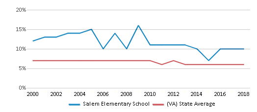 This chart display the percentage of students who is eligible for reduced lunch in Salem Elementary School and the percentage of public school students who is eligible for reduced lunch in Virginia by year, with the latest 2017-18 school year data.