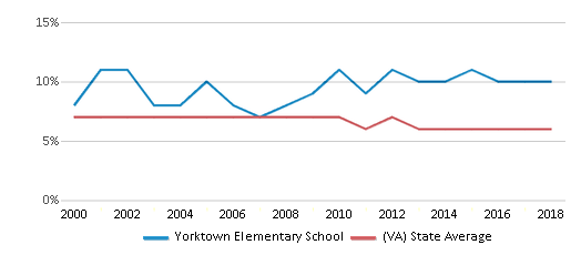 This chart display the percentage of students who is eligible for reduced lunch in Yorktown Elementary School and the percentage of public school students who is eligible for reduced lunch in Virginia by year, with the latest 2017-18 school year data.