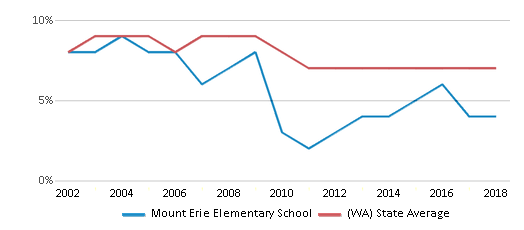 This chart display the percentage of students who is eligible for reduced lunch in Mount Erie Elementary School and the percentage of public school students who is eligible for reduced lunch in Washington by year, with the latest 2017-18 school year data.