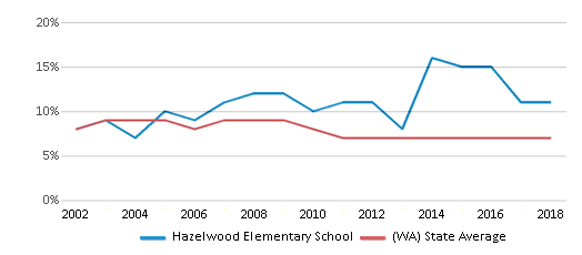 This chart display the percentage of students who is eligible for reduced lunch in Hazelwood Elementary School and the percentage of public school students who is eligible for reduced lunch in Washington by year, with the latest 2017-18 school year data.
