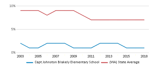 This chart display the percentage of students who is eligible for reduced lunch in Capt Johnston Blakely Elementary School and the percentage of public school students who is eligible for reduced lunch in Washington by year, with the latest 2017-18 school year data.