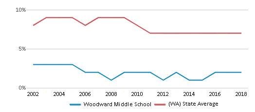This chart display the percentage of students who is eligible for reduced lunch in Woodward Middle School and the percentage of public school students who is eligible for reduced lunch in Washington by year, with the latest 2017-18 school year data.