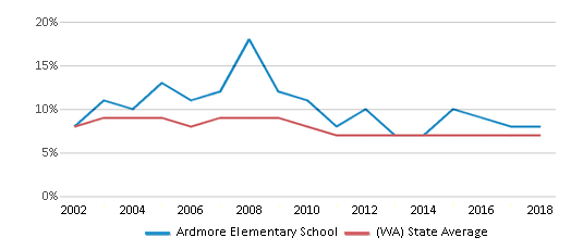 This chart display the percentage of students who is eligible for reduced lunch in Ardmore Elementary School and the percentage of public school students who is eligible for reduced lunch in Washington by year, with the latest 2017-18 school year data.