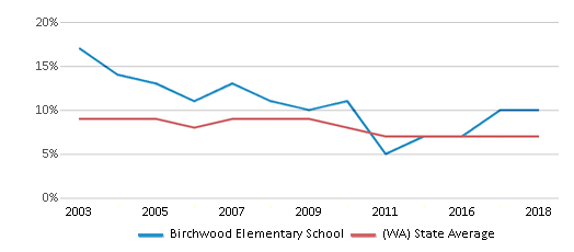 This chart display the percentage of students who is eligible for reduced lunch in Birchwood Elementary School and the percentage of public school students who is eligible for reduced lunch in Washington by year, with the latest 2017-18 school year data.