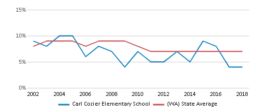 This chart display the percentage of students who is eligible for reduced lunch in Carl Cozier Elementary School and the percentage of public school students who is eligible for reduced lunch in Washington by year, with the latest 2017-18 school year data.