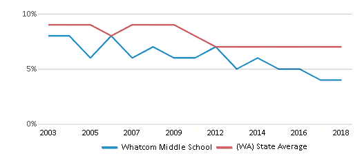 This chart display the percentage of students who is eligible for reduced lunch in Whatcom Middle School and the percentage of public school students who is eligible for reduced lunch in Washington by year, with the latest 2017-18 school year data.