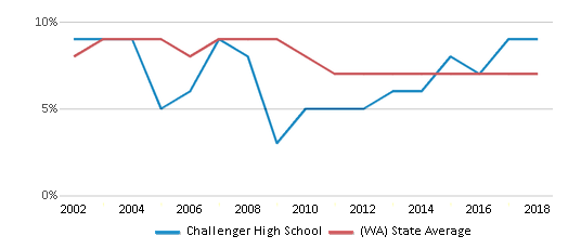 This chart display the percentage of students who is eligible for reduced lunch in Challenger High School and the percentage of public school students who is eligible for reduced lunch in Washington by year, with the latest 2017-18 school year data.