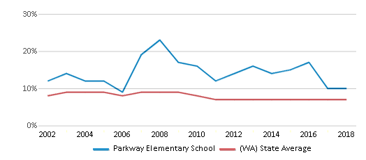 This chart display the percentage of students who is eligible for reduced lunch in Parkway Elementary School and the percentage of public school students who is eligible for reduced lunch in Washington by year, with the latest 2017-18 school year data.