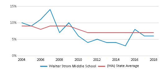 This chart display the percentage of students who is eligible for reduced lunch in Walter Strom Middle School and the percentage of public school students who is eligible for reduced lunch in Washington by year, with the latest 2017-18 school year data.