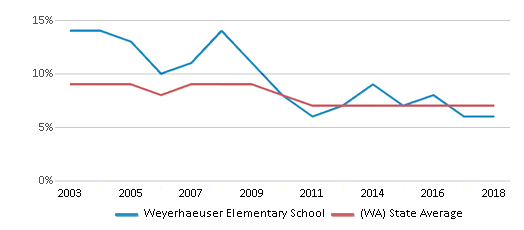 This chart display the percentage of students who is eligible for reduced lunch in Weyerhaeuser Elementary School and the percentage of public school students who is eligible for reduced lunch in Washington by year, with the latest 2017-18 school year data.