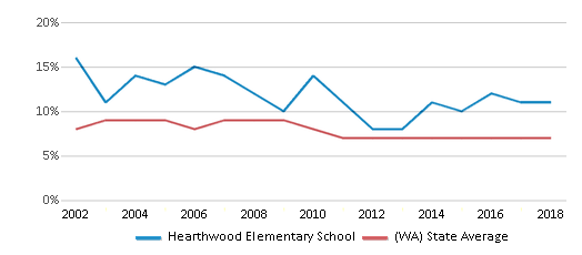 This chart display the percentage of students who is eligible for reduced lunch in Hearthwood Elementary School and the percentage of public school students who is eligible for reduced lunch in Washington by year, with the latest 2017-18 school year data.