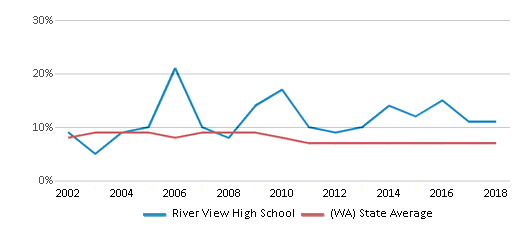 This chart display the percentage of students who is eligible for reduced lunch in River View High School and the percentage of public school students who is eligible for reduced lunch in Washington by year, with the latest 2017-18 school year data.
