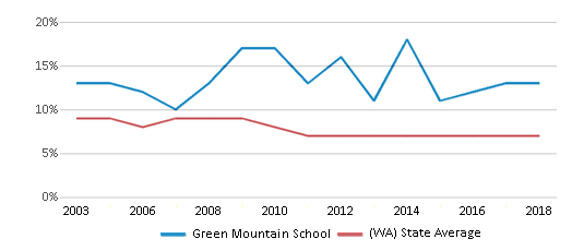 This chart display the percentage of students who is eligible for reduced lunch in Green Mountain School and the percentage of public school students who is eligible for reduced lunch in Washington by year, with the latest 2017-18 school year data.