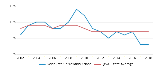 This chart display the percentage of students who is eligible for reduced lunch in Seahurst Elementary School and the percentage of public school students who is eligible for reduced lunch in Washington by year, with the latest 2017-18 school year data.
